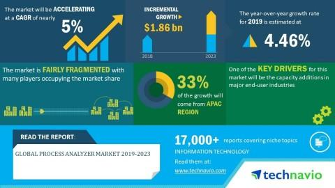 Global Process Analyzer Market 2019-2023 | Evolving Opportunities with ABB and Emerson Electric Co. | Technavio