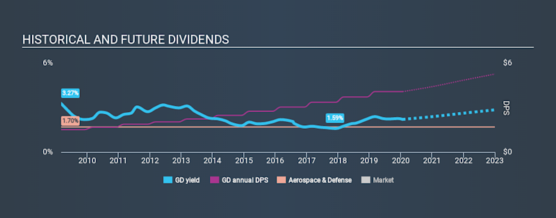 NYSE:GD Historical Dividend Yield, January 24th 2020