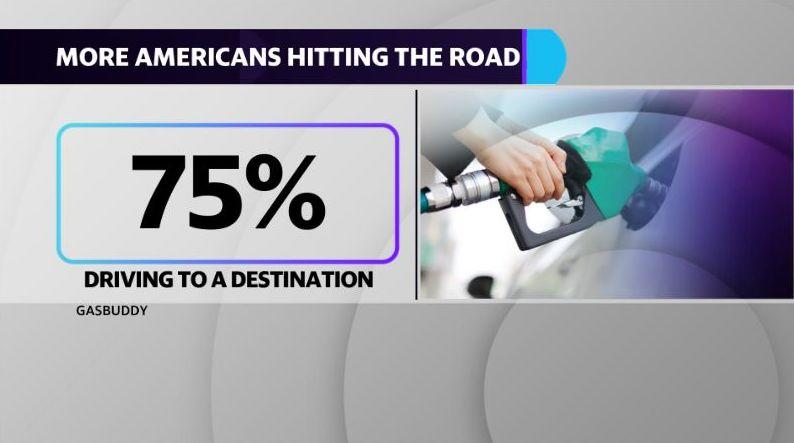 75% of respondents are planning a road trip this season, according to GasBuddy.