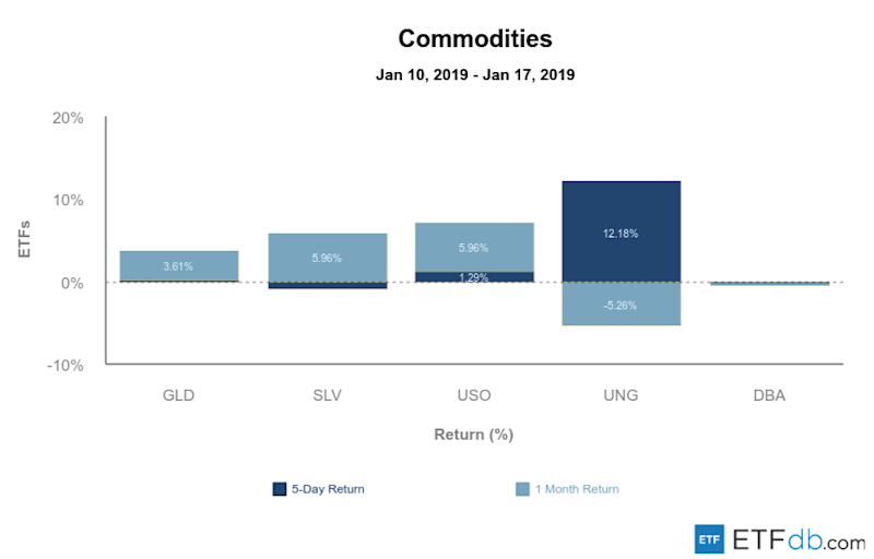 Etfdb.com commodities jan 18 2019