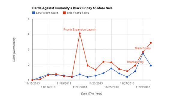 This Retailer Raised Prices on Black Friday -- And Saw a Lift in Sales (Say What?!)