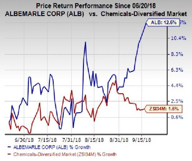 5 Reasons To Add Albemarle Alb Stock To Your Portfolio Now