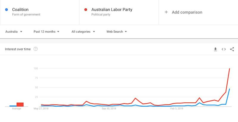Google trend search results for Coalition and ALP. Source: Google
