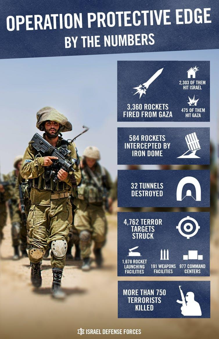 Infographic published by the IDF on Twitter in 2014 after operation protective edge.