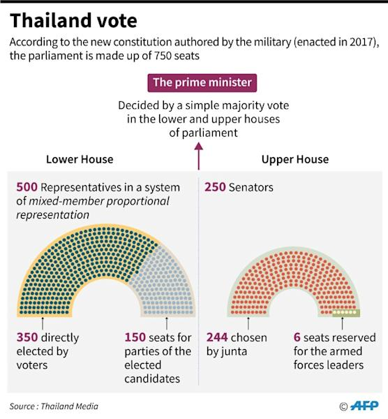 Graphic on Thailand's election on March 24
