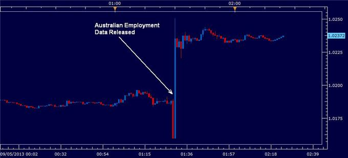 Australian_Dollar_Recovers_on_Suprising_Employment_Figures_body_australian_employment_may_2013.png, Australian Dollar Recovers on Surprising Employment Figures