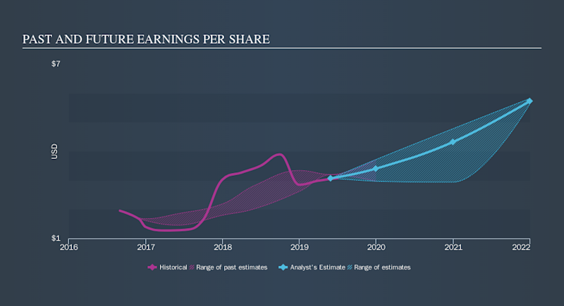 NYSE:GPN Past and Future Earnings, September 16th 2019