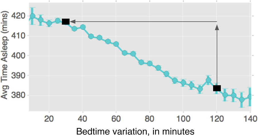 By the time your weekly bedtime variation is 2 hours, it's costing you half an hour of sleep a night.