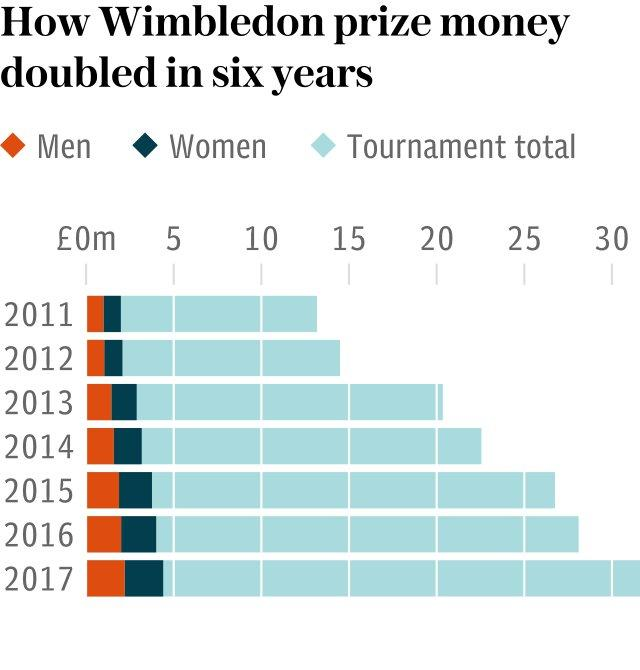 Chart - How Wimbledon prize money doubled in six years