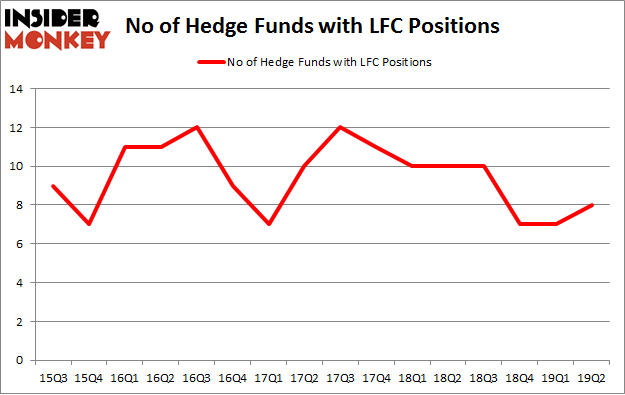 No of Hedge Funds with LFC Positions