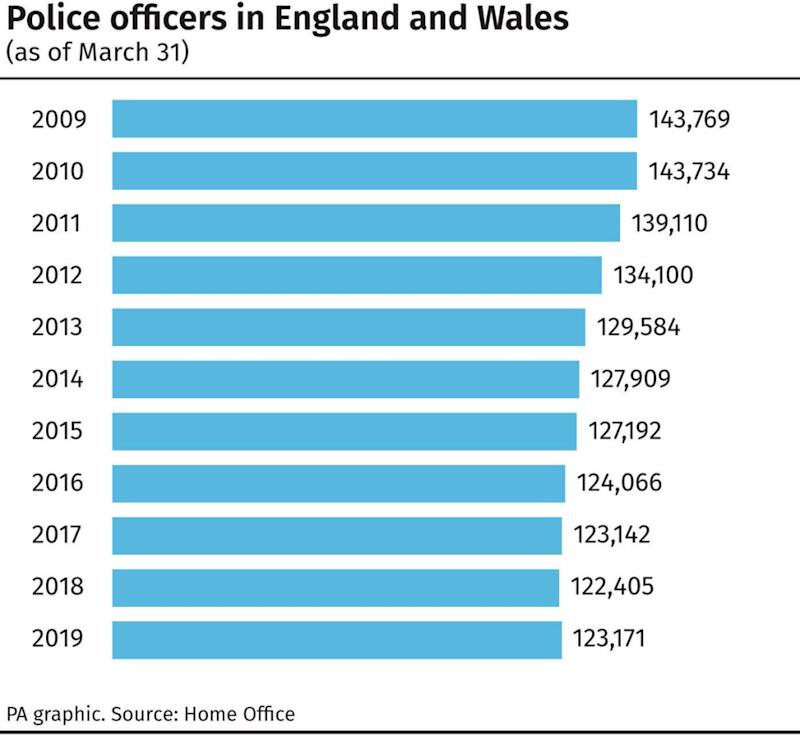 The number of police officers in England and Wales has fallen dramatically in recent years. (PA)