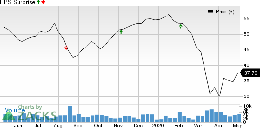 CDK Global, Inc. Price and EPS Surprise