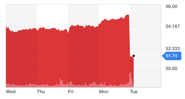Shares in Unilever fell by almost 6% in Amsterdam. Chart: Yahoo Finance