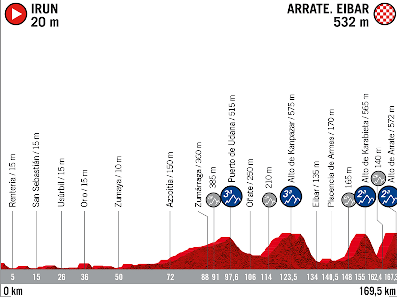 Vuelta a España 2020, stage one profile —Giro d'Italia 2020 route: How to watch live TV coverage and follow the WorldTour