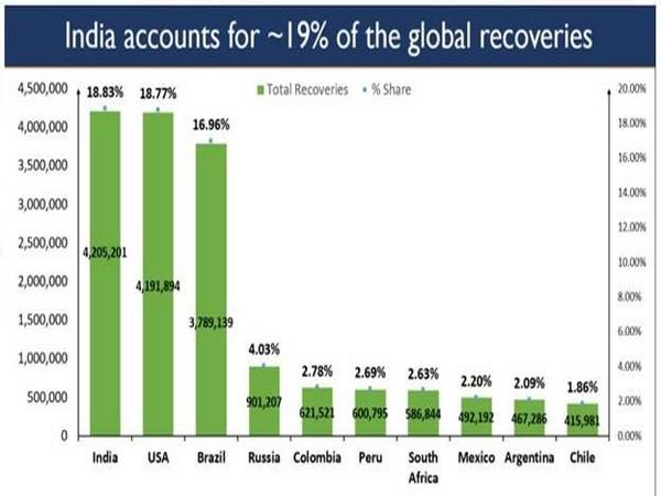 Visual account of country-wise COVID-19 recoveries