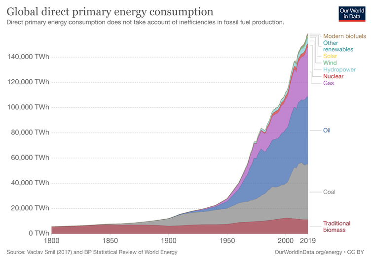A graph showing global energy consumption and sources from 1900 to 2020.