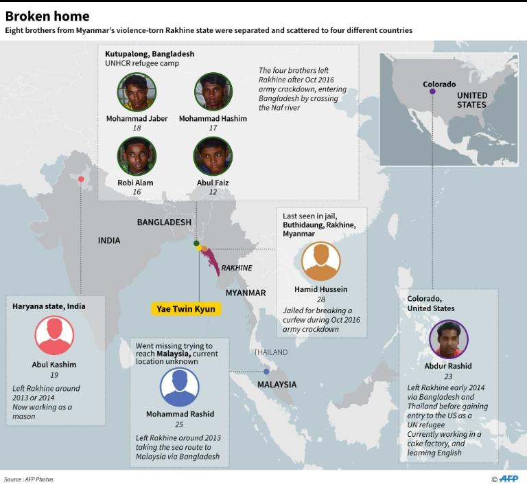 Graphic on eight brothers from Myanmar's Rakhine state who have been separated by conflict