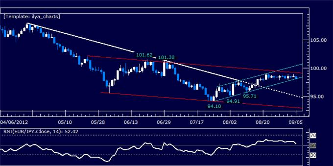 EURJPY_Classic_Technical_Report_09.05.2012_body_Picture_5.png, EURJPY Classic Technical Report 09.05.2012