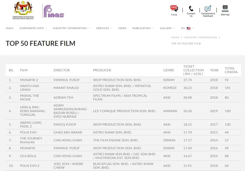 The top 10 Malaysian films of all time were made from 2015 to 2019. — Finas screengrab
