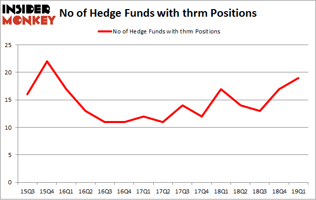 No of Hedge Funds with THRM Positions