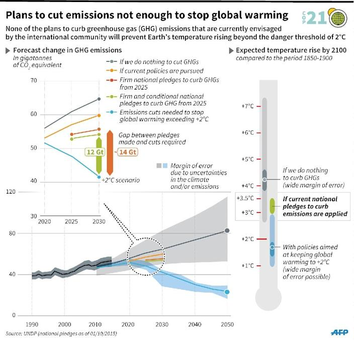 Different plans for curbing greenhouse gas emissions and their effect on Earth's temperature (forecasts for temperature rise by the year 2100. 135 x 130 mm (AFP Photo/Iris de Vericourt)