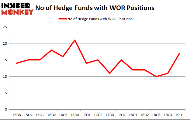 No of Hedge Funds with WOR Positions