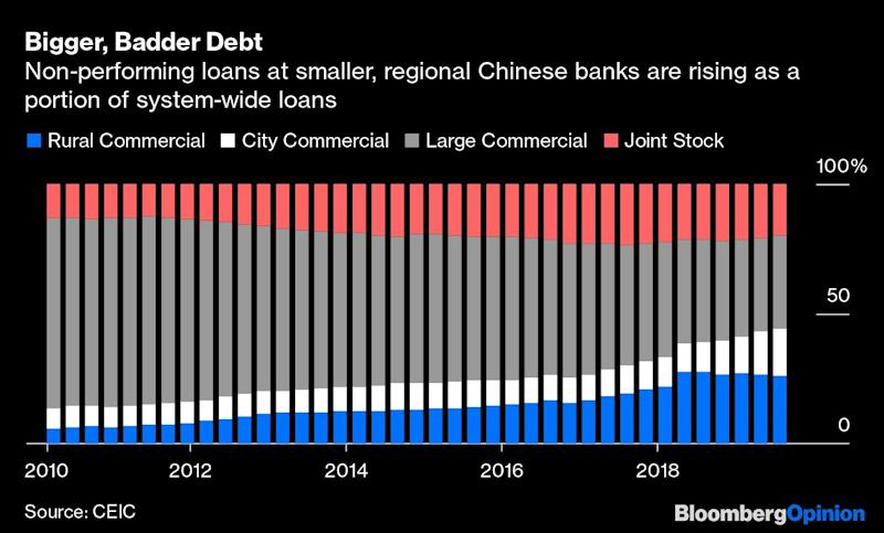 China Spins a Trade-Deal Trap in Bad Debt Market