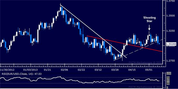 Forex_Strategy_EURUSD_Long_Position_Profit_Booked_body_Picture_5.png, EUR/USD Long Position Profit Booked