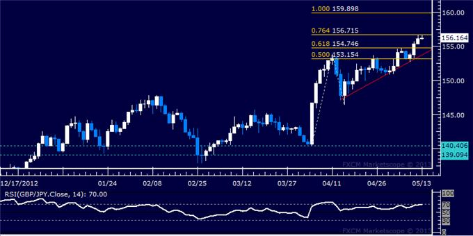 Forex_GBPJPY_Technical_Analysis_05.10.2013_body_Picture_5.png, GBP/JPY Technical Analysis 05.13.2013