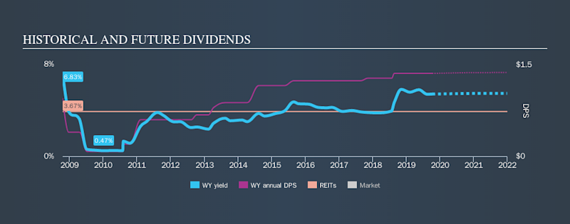 NYSE:WY Historical Dividend Yield, October 10th 2019