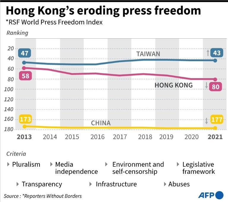 Graphic charting Hong Kong's ranking on the Reporters Without Borders world press freedom index, including comparisons with mainland China and Taiwan
