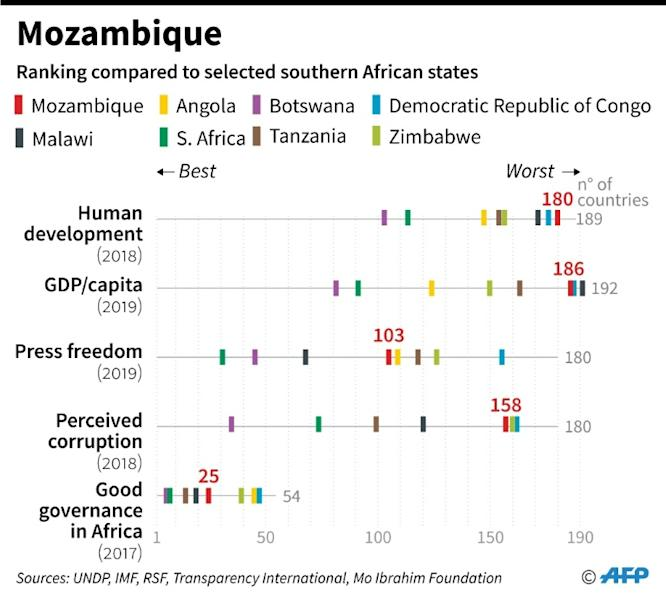 How Mozambique ranks compared to other selected nations in southern Africa (AFP Photo/)