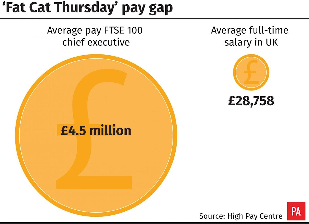 'Fat Cat Thursday' pay gap (PA Graphics)