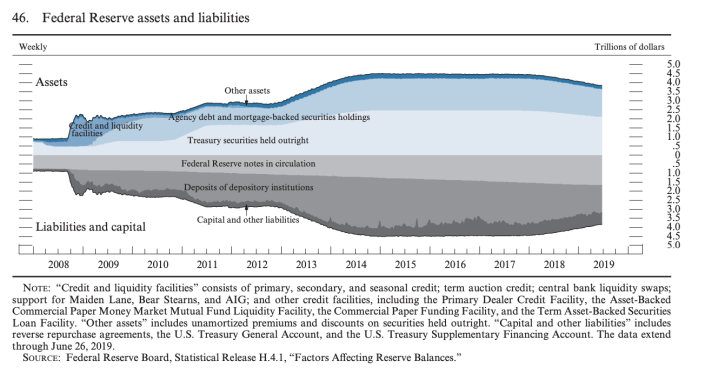A visualization of the Federal Reserve's assets (Treasuries and mortgage-backed securities), mostly supported on the liabilities-side by cash in circulation and deposits parked at banks. Source: Federal Reserve, July 2019