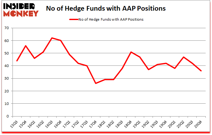 Is AAP A Good Stock To Buy?