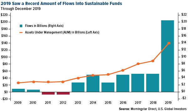 2019 Saw a Record Amount of Flows Into Sustainable Funds