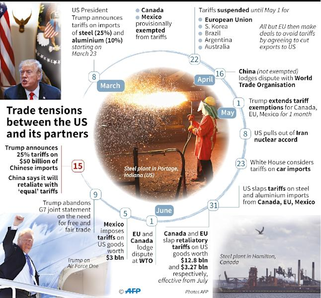 Timeline of trade tensions since the US decision to impose tariffs on steel and aluminium imports, including on allies like Canada, Mexico and the EU, and after US President Trump imposed 25 percent tariffs on tens of billions in Chinese imports (AFP Photo/Cecilia SANCHEZ)