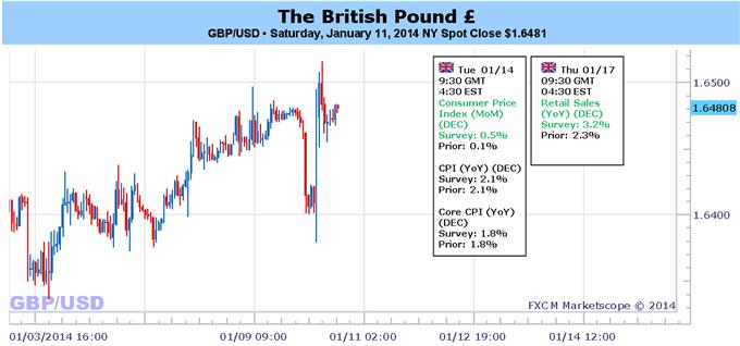 GBPUSD_Helped_by_Weak_NFPs_but_Pound_Direction_Hinges_on_CPI_body_Picture_1.png, GBP/USD Helped by Weak NFPs, but Pound Direction Hinges on CPI