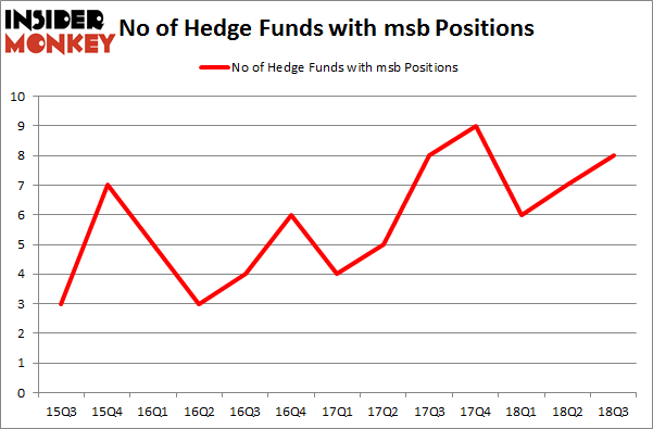 No of Hedge Funds with MSB Positions