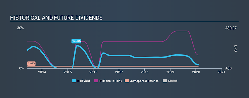 ASX:PTB Historical Dividend Yield, February 2nd 2020