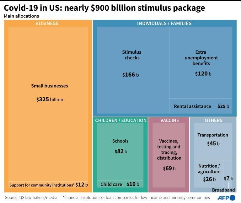 Covid-19 in US: nearly $900 billion stimulus package
