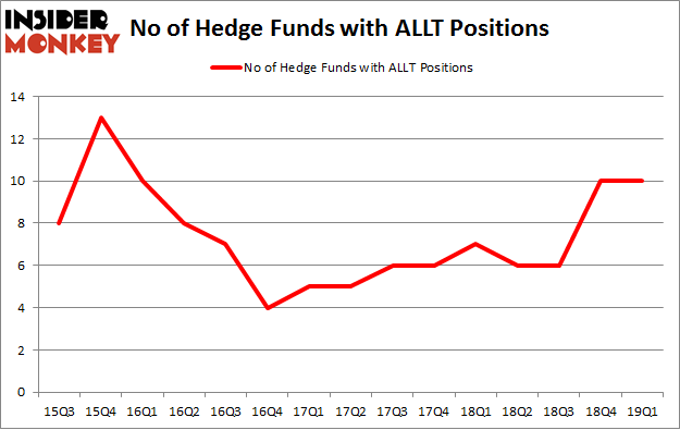 No of Hedge Funds with ALLT Positions