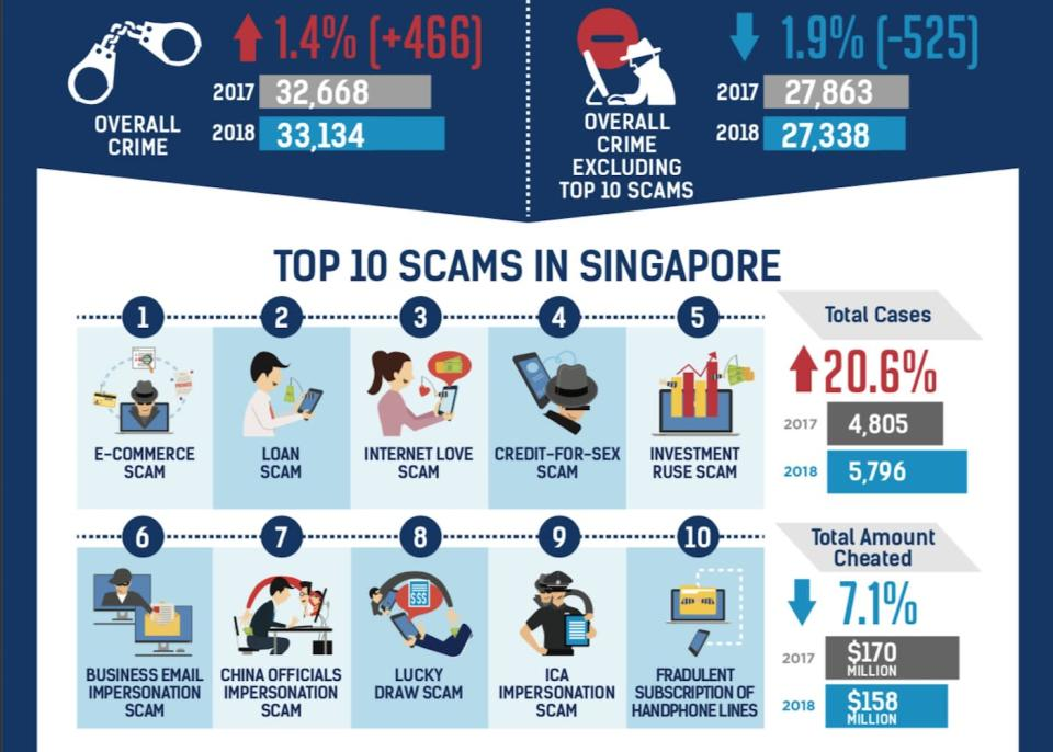 Top 10 Scams in Singapore in 2018. (Infographic: Singapore Police Force)