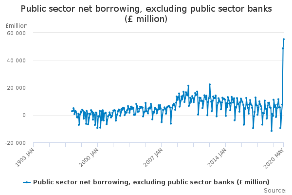 UK Government borrowing has soared since the COVID-19 pandemic struck. (ONS)