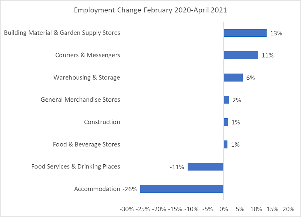 Employment changed in the USA from February 2020 to April 2021.