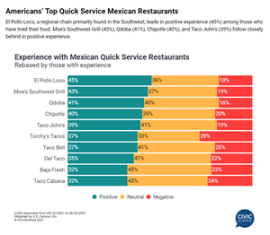 New ©CivicScience survey results highlight El Pollo Loco as the leader in positive customer experience