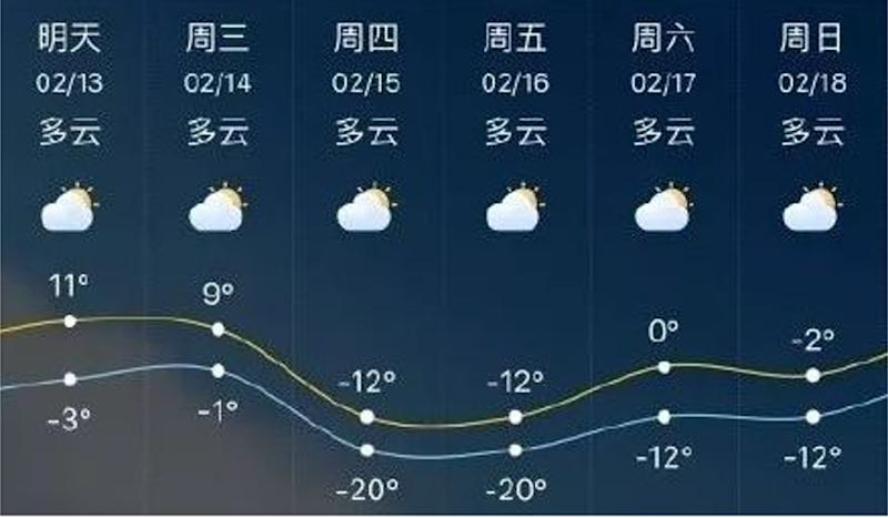 A Lunar New Year heatwave in China? No, the weather forecast's wrong
