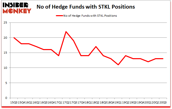 Is STKL A Good Stock To Buy?