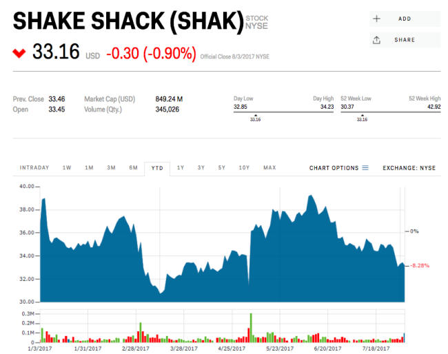Shake Shack slides after same-store-sales miss and guidance disappoints