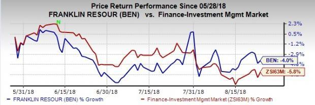 Franklin Resources (BEN) benefits from cost containment measures and inorganic strategies. However, falling investment management fees remain a key headwind.